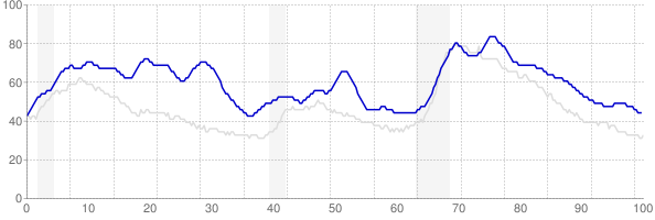 District of Columbia monthly unemployment rate chart from 1990 to May 2018